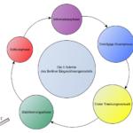 Die 5 Schritte des Berliner Eingewöhnungsmodells übersichtlich dargestellt