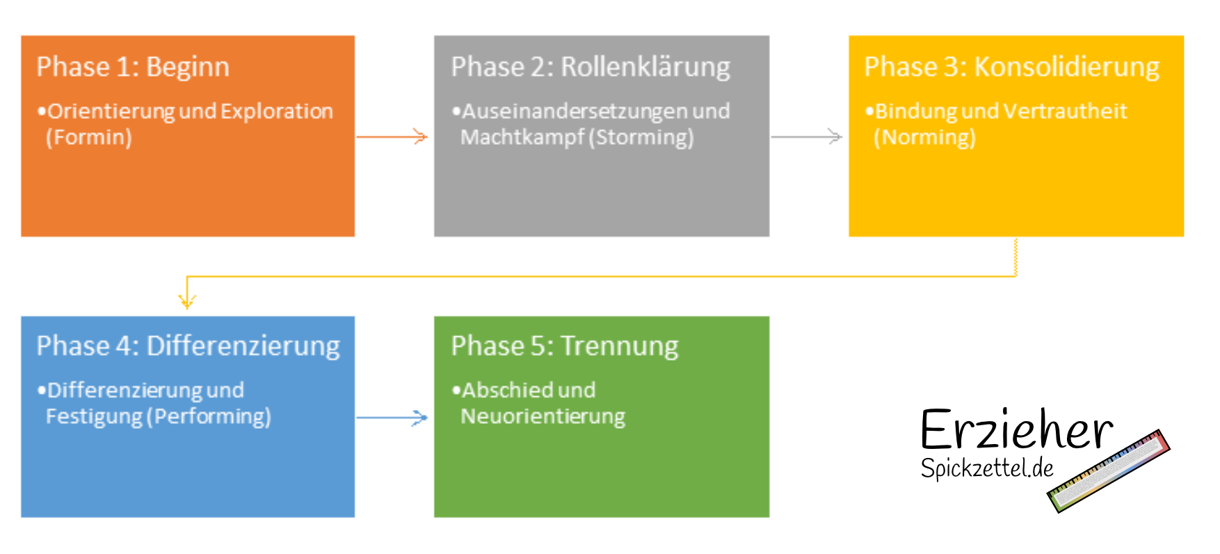Gruppenphasen - Phasen 1-5 - Formin - Storming - Norming - Performing Trennung - Erziehung - Kita - Kinder