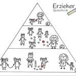 Ko-Konstruktion Pyramide