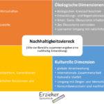 Übersichtliche Darstellung des Nachhaltigkeitsvierecks mit den Dimensionen / Perspektiven und Beispielen